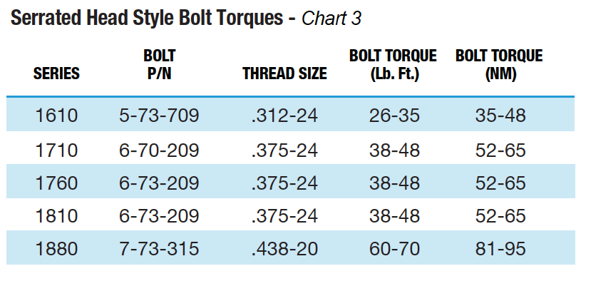 Serrated Head Style Bolt Torques