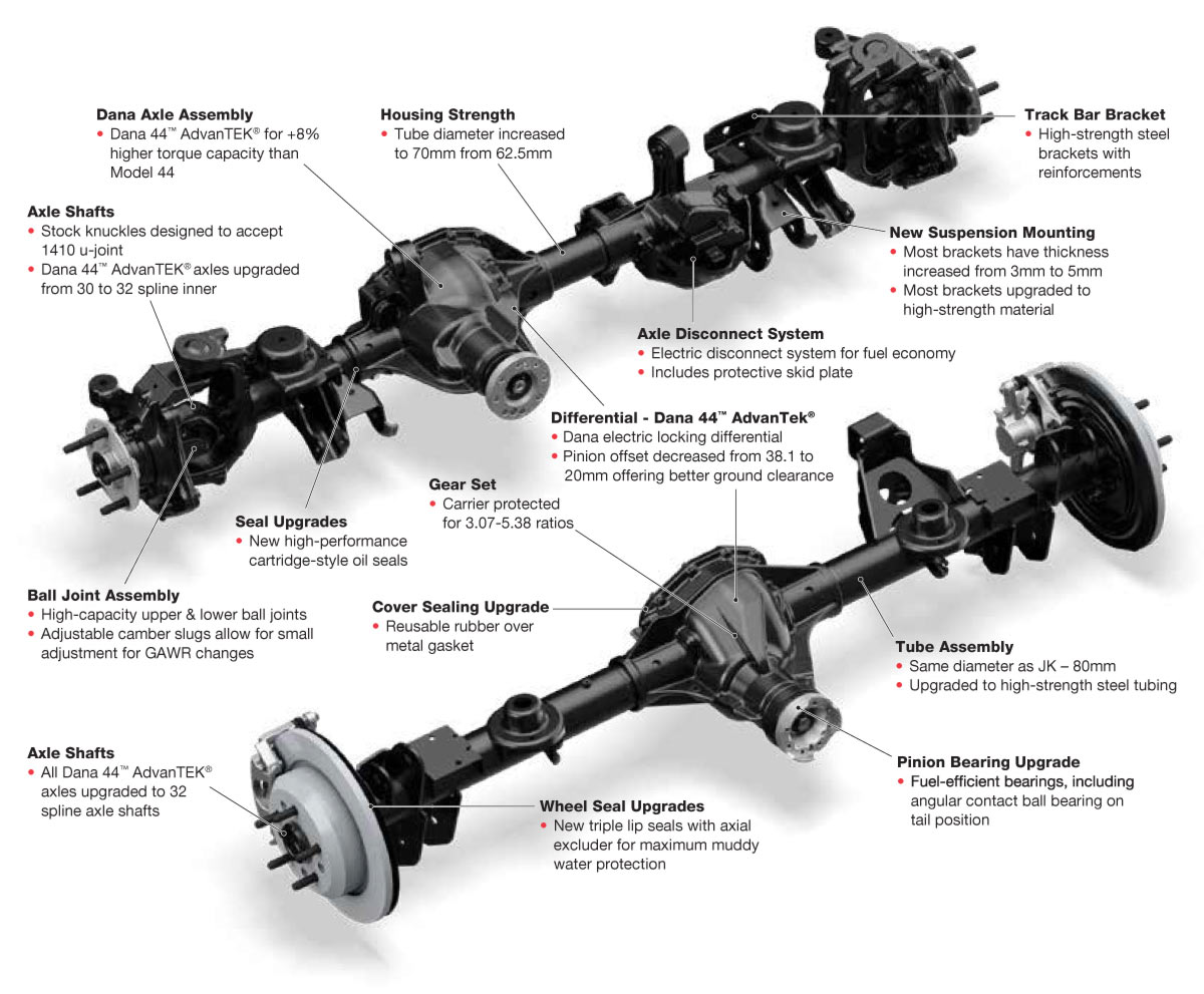 AdvanTEK® Axles - Axle | Spicer Parts