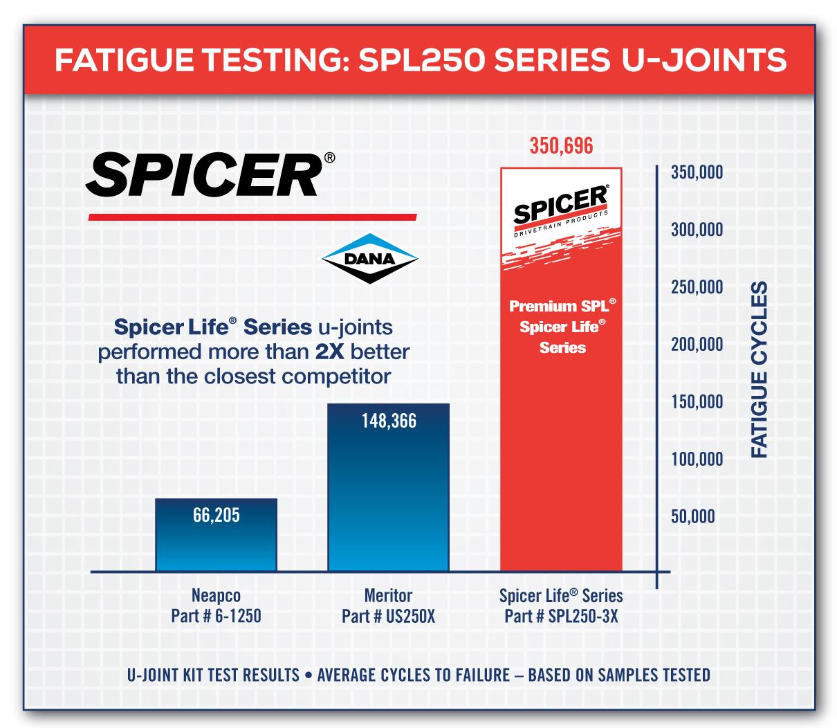 Commercial Vehicle U Joints Driveshaft Spicer Parts