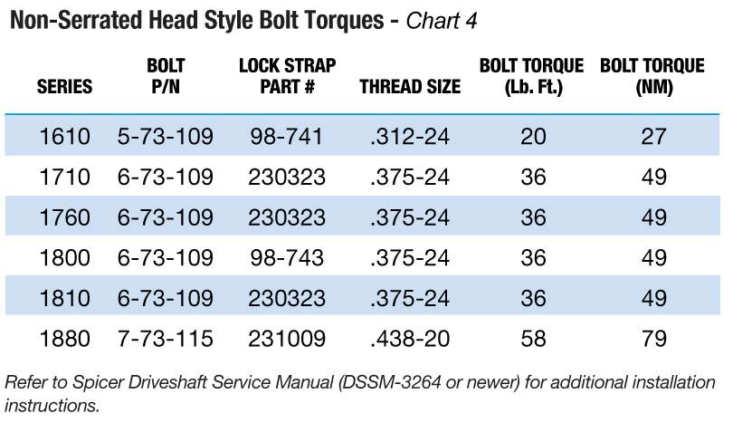 2001 ford f150 rear differential torque specs