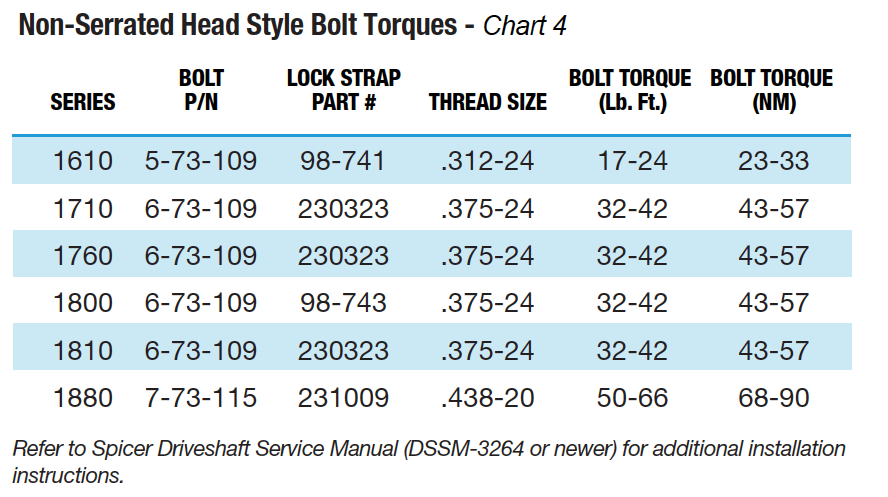 Spicer Driveshaft Lube Torque Specification – Bolt Torque Chart