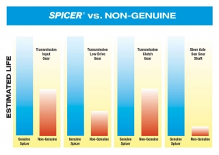 Spicer vs. Non-Genuine Chart