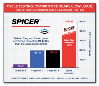 Cycle Testing Low Load