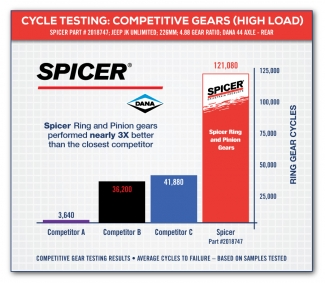 Cycle Testing High Load