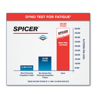Dyno Test for Fatigue