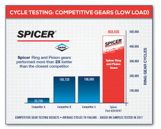 Cycle Testing: Competitive Gears (Low Load)