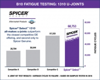B10 Fatigue Testing: 1310 U-Joints