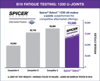 B10 Fatigue Testing: 1330 U-Joints